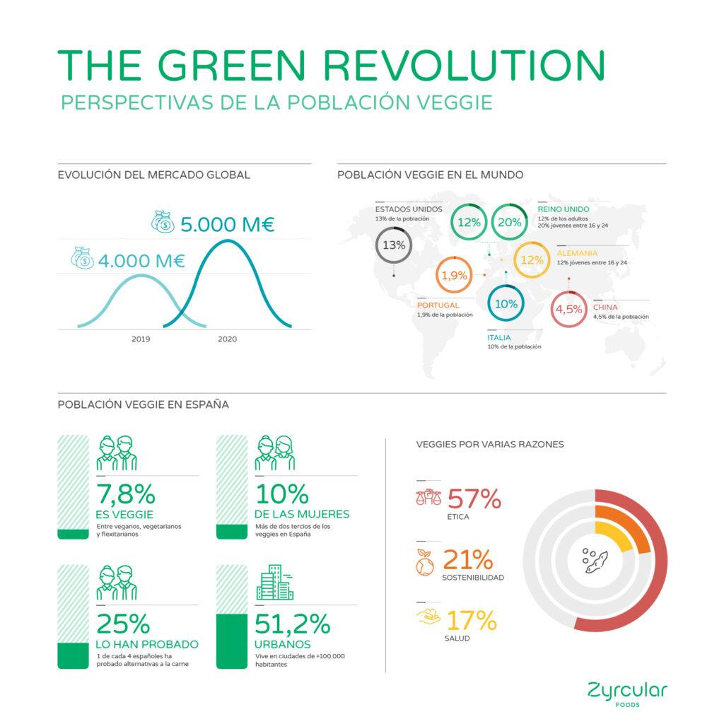 Infografías sobre el Informe The Green Revolution realizado por Lantern
